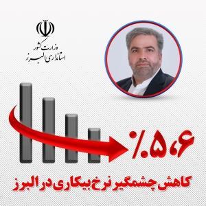 کاهش چشمگیر نرخ بیکاری استان البرز در سال جاری